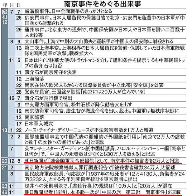 週刊報道サイト、橋下徹大阪市長...